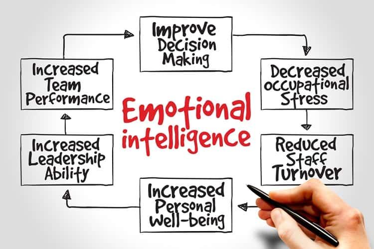 Lợi ích của trí tuệ cảm xúc (EQ)
