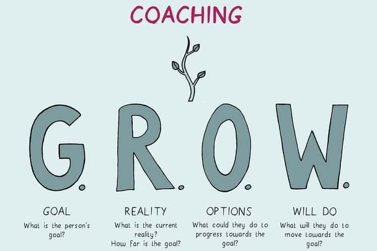 Mô hình coaching GROW