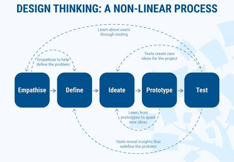 Tư duy thiết kế là một quá trình nhiều chiều