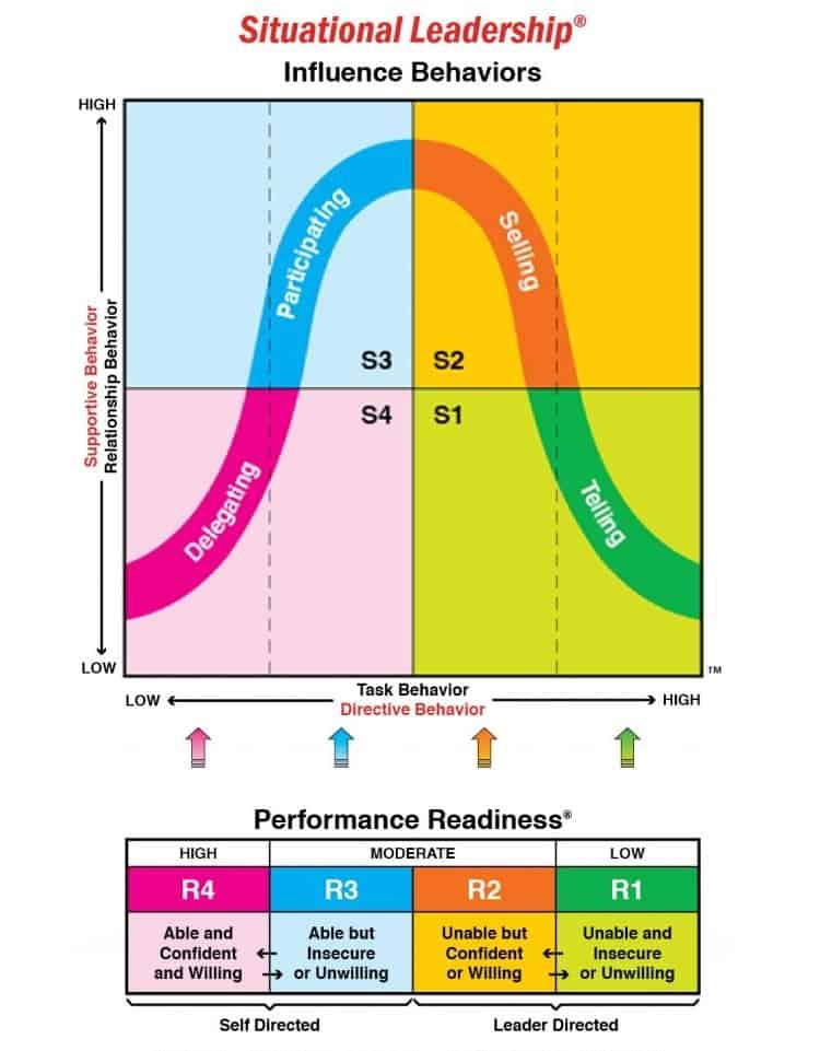 Mô hình lãnh đạo theo tình huống 4 phong cách