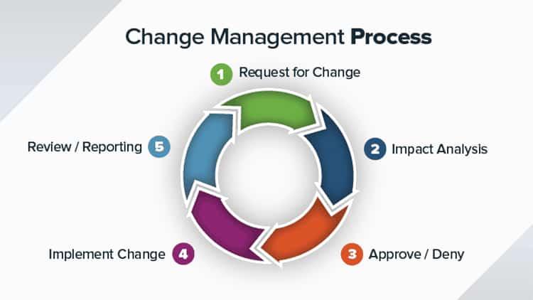 Quy trình quản trị sự thay đổi