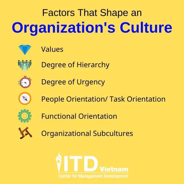 các nhân tố ảnh hưởng đến văn hóa doanh nghiệp