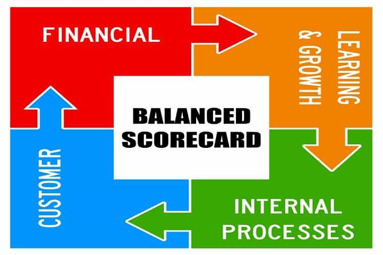 thẻ điểm cân bằng balanced scorecard bsc